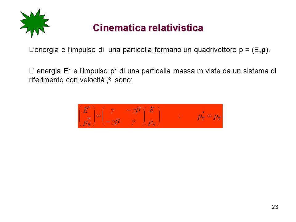 23 Cinematica relativistica Lenergia e limpulso di una particella formano un quadrivettore p = (E,p). L energia E* e limpulso p* di una particella mas