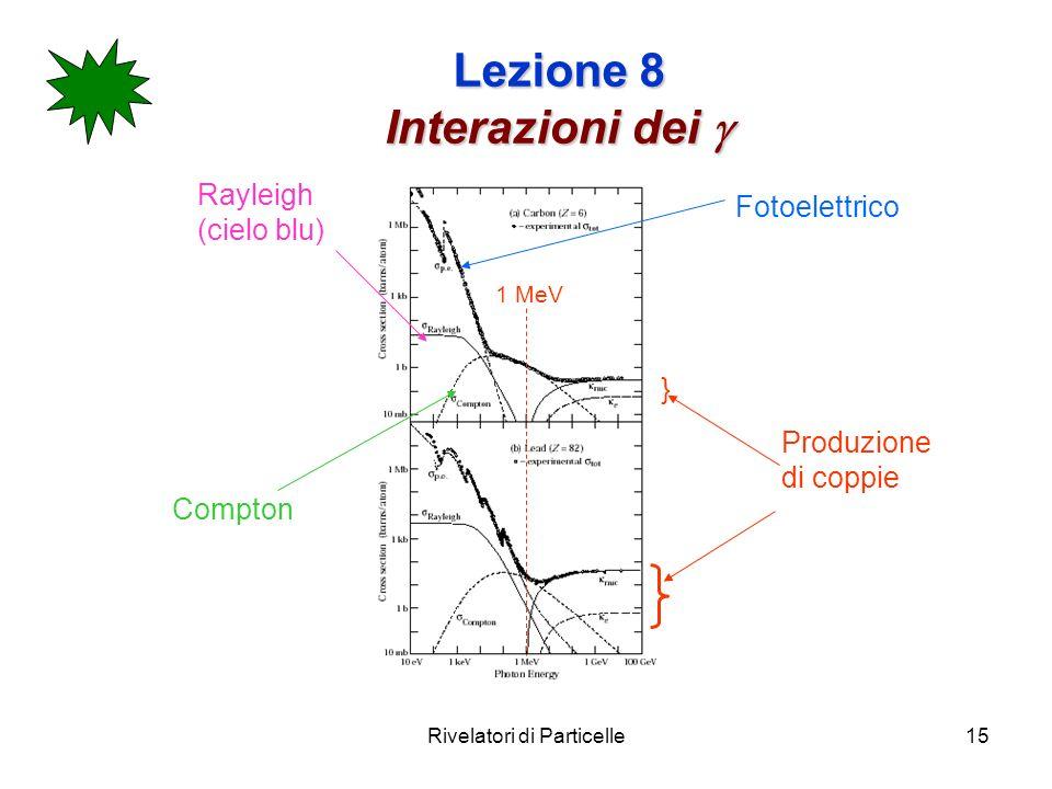 Rivelatori di Particelle15 Lezione 8 Interazioni dei Lezione 8 Interazioni dei Produzione di coppie Fotoelettrico Compton Rayleigh (cielo blu) } 1 MeV