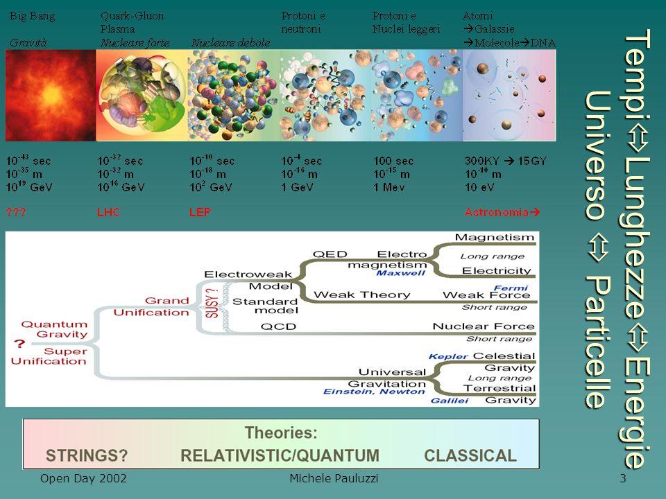 Open Day 2002 Michele Pauluzzi 4 Esperimenti di Fisica delle Particelle Infinitamente piccolo altissime energie e velocita Infinitamente piccolo altissime energie e velocita Acceleratori grandi Acceleratori grandi –CERN: 27 Km diametro 27 Km diametro percorso 10000 volte al sec.