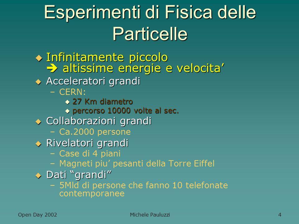 Open Day 2002 Michele Pauluzzi 15 Esperimenti in corso a Perugia Gruppo I: Fisica Attiva (Acceleratori) Gruppo I: Fisica Attiva (Acceleratori) –CMSCMS –NA48NA48 –BABARBABAR Gruppo II:Fisica Passiva Gruppo II:Fisica Passiva –AMSAMS –GLASTGLAST –VIRGOVIRGO Attivita di gruppo V Attivita di gruppo V
