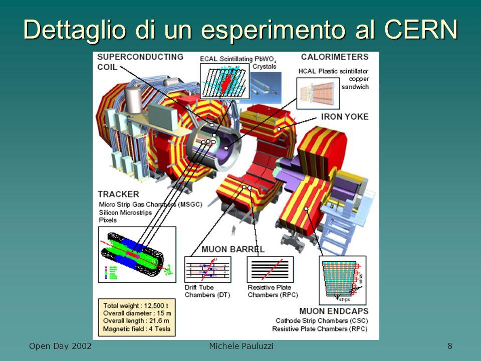 Open Day 2002 Michele Pauluzzi 19 Misura di parametri della violazione di CP (differenza fra materia e antimateria) sin2 Misura di parametri della violazione di CP (differenza fra materia e antimateria) sin2 Misura di vite medie e rapporti di decadimento di mesoni con beauty (B) e charm (D).