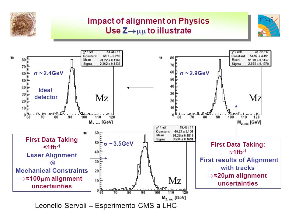 Leonello Servoli – Esperimento CMS a LHC Impact of alignment on Physics Use Z to illustrate Mz First Data Taking <1fb -1 Laser Alignment Mechanical Constraints 100 m alignment uncertainties Ideal detector First Data Taking: 1fb -1 First results of Alignment with tracks 20 m alignment uncertainties ~ 3.5GeV ~ 2.4GeV ~ 2.9GeV