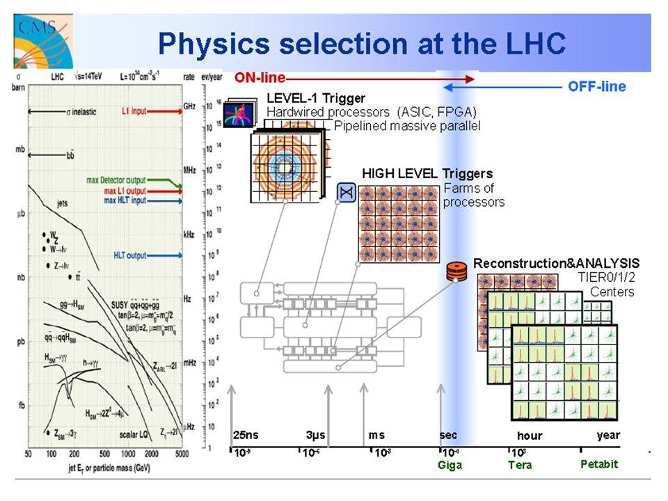 Leonello Servoli – Esperimento CMS a LHC Event selection