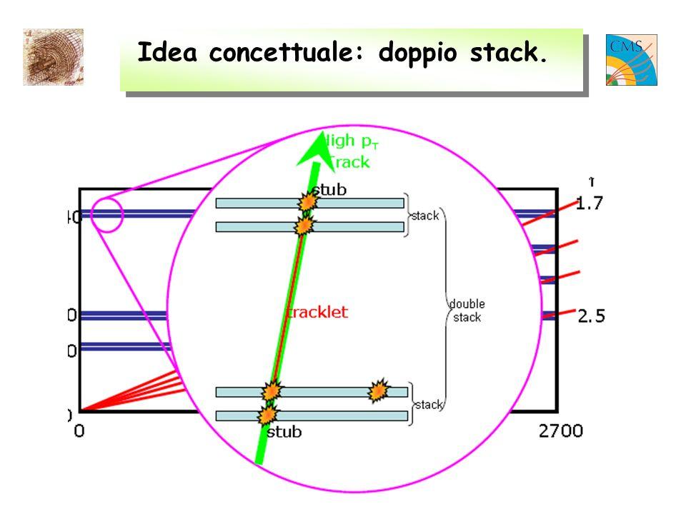 Leonello Servoli – Esperimento CMS a LHC Idea concettuale: doppio stack.