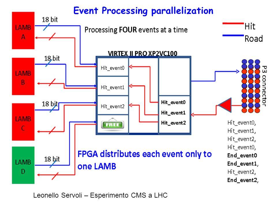 Leonello Servoli – Esperimento CMS a LHC Event Processing parallelization