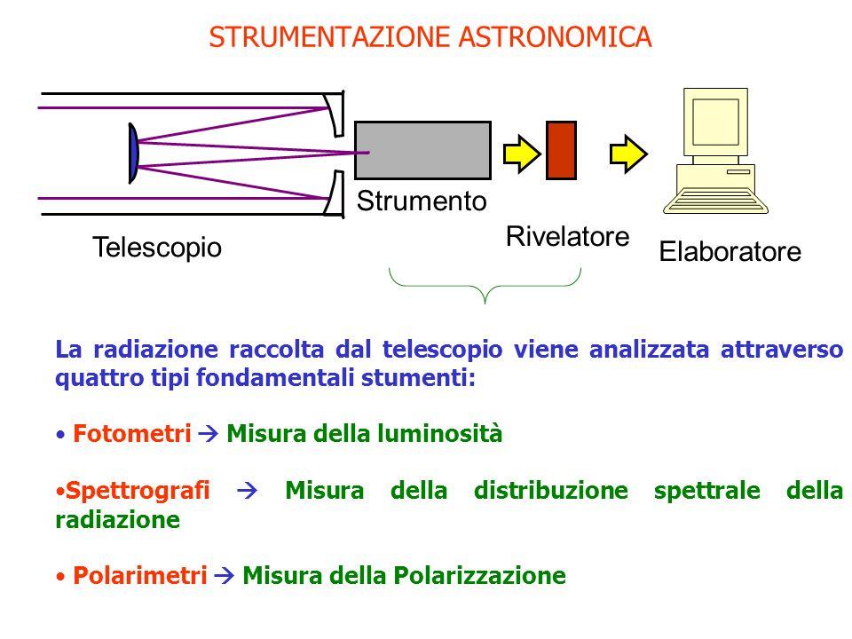 STRUMENTAZIONE ASTRONOMICA Telescopio Strumento Rivelatore Elaboratore La radiazione raccolta dal telescopio viene analizzata attraverso quattro tipi