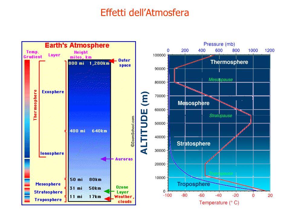 Latmosfera terrestre influenza losservazione astronomica attraverso effetti di: OPACITA assorbimento DIFFUSIONE chiarore diurno, inquinamento luminoso EMISSIONE TERMICA oss.