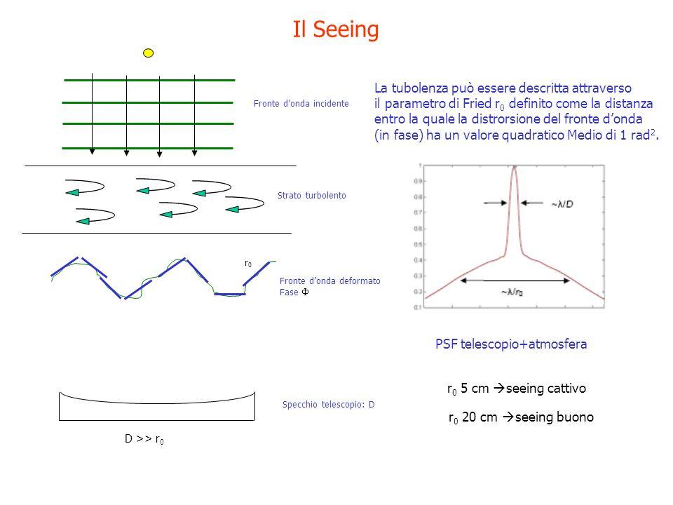 Il Seeing Fronte donda incidente Strato turbolento Fronte donda deformato Fase Specchio telescopio: D r0r0 D >> r 0 La tubolenza può essere descritta