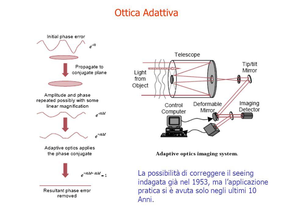 Ottica Adattiva La possibilità di correggere il seeing indagata già nel 1953, ma lapplicazione pratica si è avuta solo negli ultimi 10 Anni.