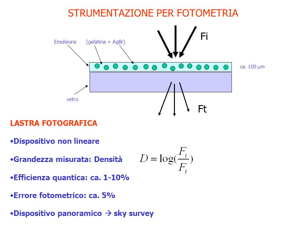 STRUMENTAZIONE PER FOTOMETRIA LASTRA FOTOGRAFICA Dispositivo non lineare Grandezza misurata: Densità Efficienza quantica: ca. 1-10% Errore fotometrico