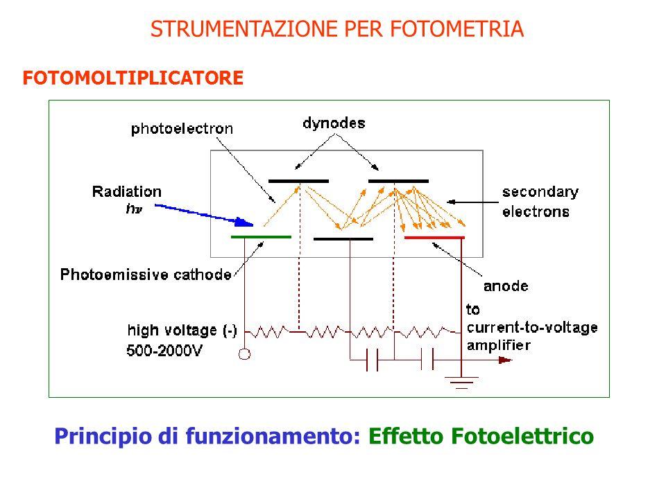 STRUMENTAZIONE PER FOTOMETRIA FOTOMOLTIPLICATORE Dispositivo lineare Grandezza misurata: corrente elettrica Efficienza quantica: >20% Errore fotometrico: ca.