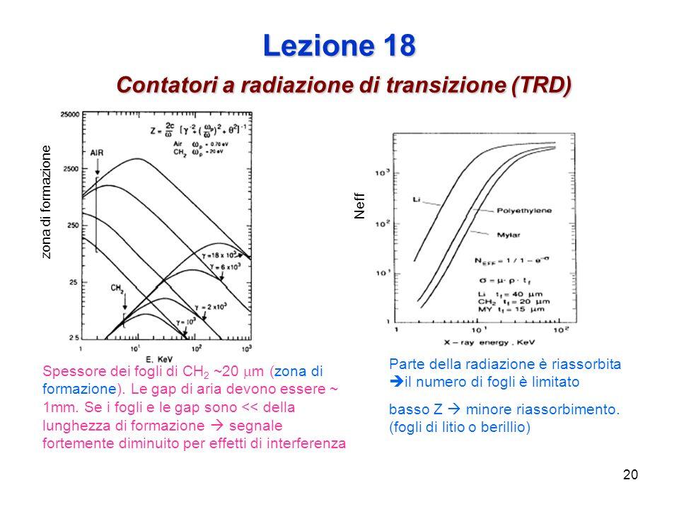20 Lezione 18 Contatori a radiazione di transizione (TRD) zona di formazione Neff Parte della radiazione è riassorbita il numero di fogli è limitato basso Z minore riassorbimento.