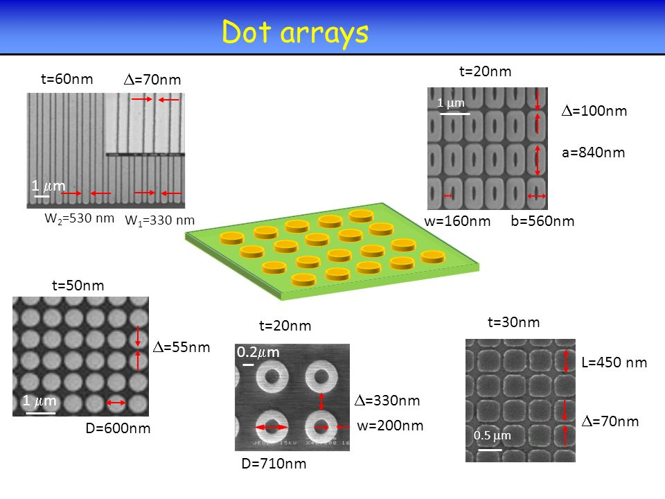 L=450 nm =70nm Dot arrays 1 m W 1 =330 nm W 2 =530 nm t=60nm =70nm 0.5 m t=30nm =55nm w=200nm 1 m D=600nm t=50nm 1 m =100nm a=840nm t=20nm b=560nm w=1