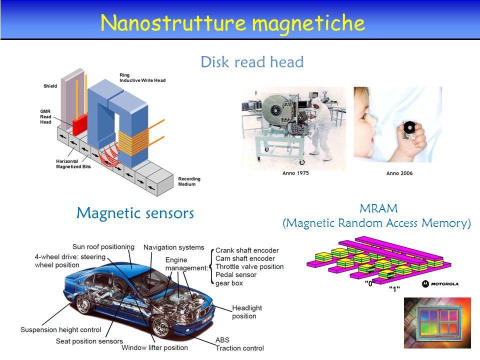 MRAM (Magnetic Random Access Memory) Disk read head Magnetic sensors Nanostrutture magnetiche