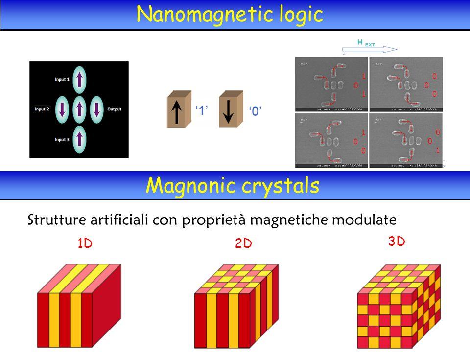 Nanomagnetic logic Magnonic crystals Strutture artificiali con proprietà magnetiche modulate 1D2D 3D