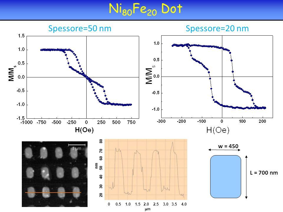 0 0.5 1.0 1.5 2.0 2.5 3.0 3.5 4.0 m nm 20 30 40 50 60 70 80 Ni 80 Fe 20 Dot Spessore=50 nmSpessore=20 nm w = 450 L = 700 nm