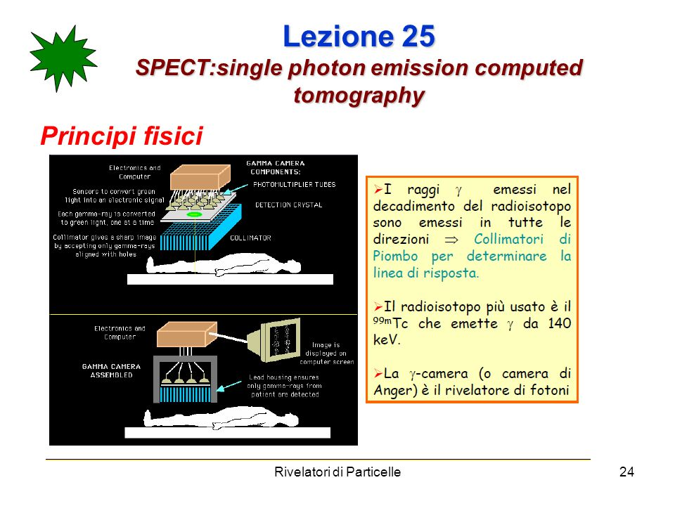 Lezione 25 SPECT:single photon emission computed tomography Principi fisici Rivelatori di Particelle24