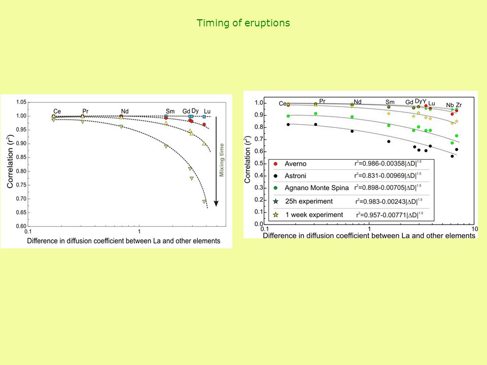 Timing of eruptions