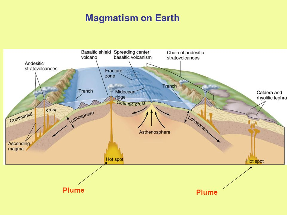 Magmatism on Earth Plume