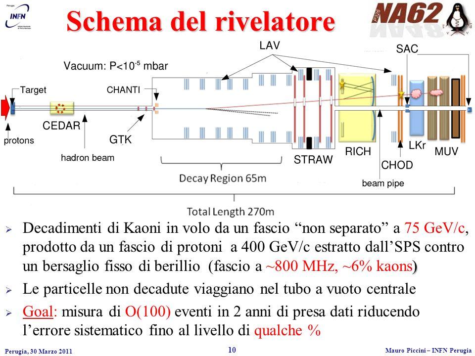 Schema del rivelatore Perugia, 30 Marzo 2011 10 Mauro Piccini – INFN Perugia ) Decadimenti di Kaoni in volo da un fascio non separato a 75 GeV/c, prodotto da un fascio di protoni a 400 GeV/c estratto dallSPS contro un bersaglio fisso di berillio (fascio a ~800 MHz, ~6% kaons) Le particelle non decadute viaggiano nel tubo a vuoto centrale Goal: misura di O(100) eventi in 2 anni di presa dati riducendo lerrore sistematico fino al livello di qualche %