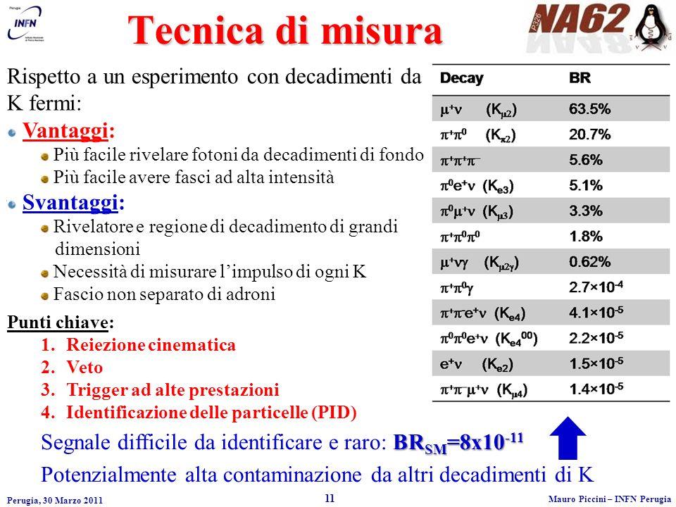 Tecnica di misura Perugia, 30 Marzo 2011 11 Mauro Piccini – INFN Perugia Rispetto a un esperimento con decadimenti da K fermi: Vantaggi: Più facile rivelare fotoni da decadimenti di fondo Più facile avere fasci ad alta intensità Svantaggi: Rivelatore e regione di decadimento di grandi dimensioni Necessità di misurare limpulso di ogni K Fascio non separato di adroni BR SM =8x10 -11 Segnale difficile da identificare e raro: BR SM =8x10 -11 Potenzialmente alta contaminazione da altri decadimenti di K Punti chiave: 1.Reiezione cinematica 2.Veto 3.Trigger ad alte prestazioni 4.Identificazione delle particelle (PID)