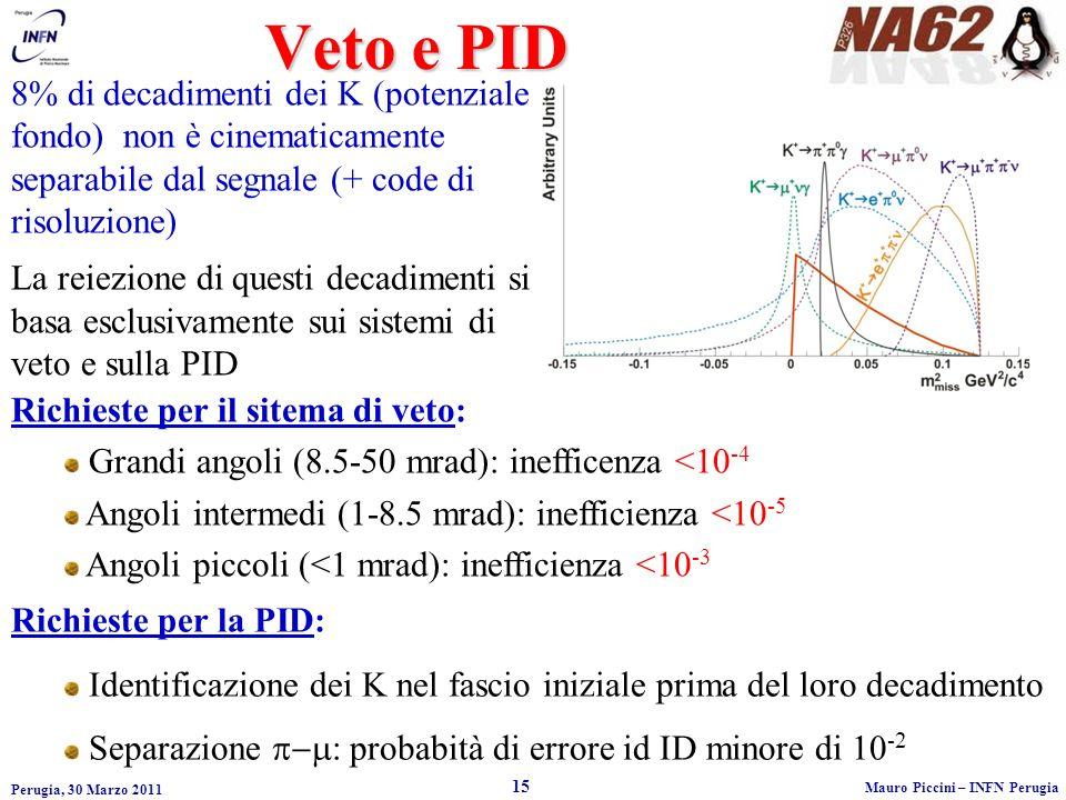 Perugia, 30 Marzo 2011 15 Mauro Piccini – INFN Perugia Veto e PID 8% di decadimenti dei K (potenziale fondo) non è cinematicamente separabile dal segnale (+ code di risoluzione) La reiezione di questi decadimenti si basa esclusivamente sui sistemi di veto e sulla PID Richieste per il sitema di veto: Grandi angoli (8.5-50 mrad): inefficenza <10 -4 Angoli intermedi (1-8.5 mrad): inefficienza <10 -5 Angoli piccoli (<1 mrad): inefficienza <10 -3 Richieste per la PID: Identificazione dei K nel fascio iniziale prima del loro decadimento Separazione : probabità di errore id ID minore di 10 -2