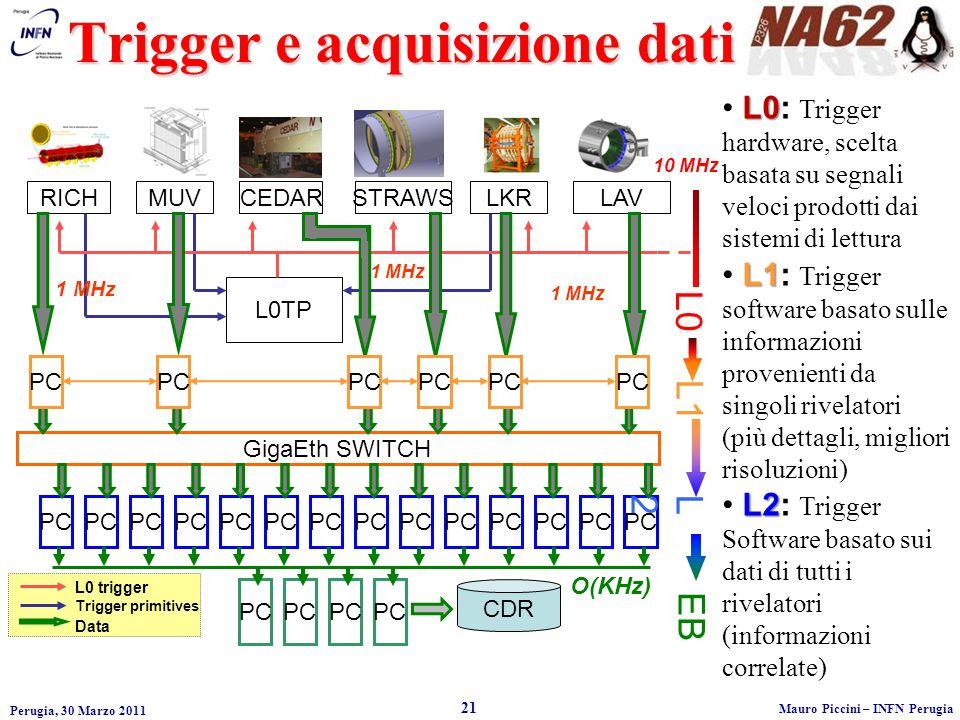 Perugia, 30 Marzo 2011 21 Mauro Piccini – INFN Perugia Trigger e acquisizione dati L0 L0: Trigger hardware, scelta basata su segnali veloci prodotti dai sistemi di lettura L1 L1: Trigger software basato sulle informazioni provenienti da singoli rivelatori (più dettagli, migliori risoluzioni) L2 L2: Trigger Software basato sui dati di tutti i rivelatori (informazioni correlate) PC L0 trigger Trigger primitives Data CDR O(KHz) EB GigaEth SWITCH PC L2L2 L1 RICHMUVCEDARLKRSTRAWSLAV L0TP L0 1 MHz 10 MHz PC