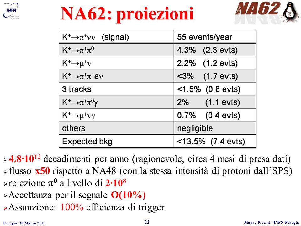 Perugia, 30 Marzo 2011 22 Mauro Piccini – INFN Perugia NA62: proiezioni 4.8·10 12 decadimenti per anno (ragionevole, circa 4 mesi di presa dati) flusso x50 rispetto a NA48 (con la stessa intensità di protoni dallSPS) reiezione 0 a livello di 2·10 8 Accettanza per il segnale O(10%) Assunzione: 100% efficienza di trigger