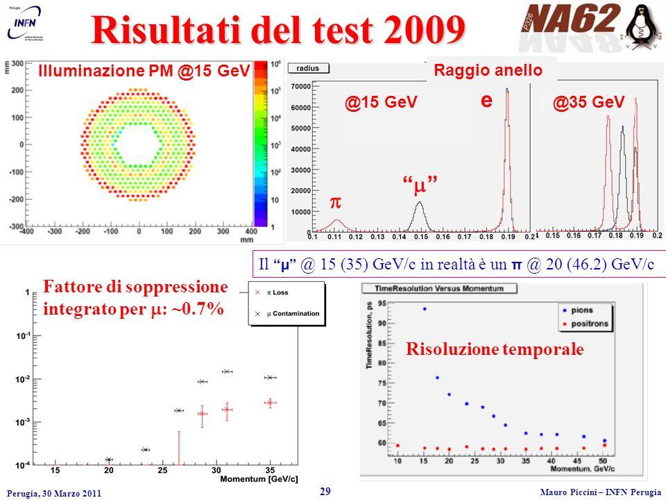 Perugia, 30 Marzo 2011 29 Mauro Piccini – INFN Perugia Risultati del test 2009 Illuminazione PM @15 GeV Il µ @ 15 (35) GeV/c in realtà è un π @ 20 (46.2) GeV/c e @15 GeV @35 GeV Raggio anello Fattore di soppressione integrato per : ~0.7% Risoluzione temporale