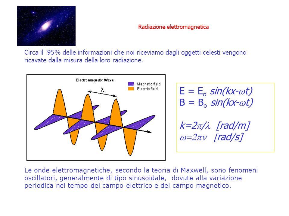 Circa il 95% delle informazioni che noi riceviamo dagli oggetti celesti vengono ricavate dalla misura della loro radiazione. Le onde elettromagnetiche