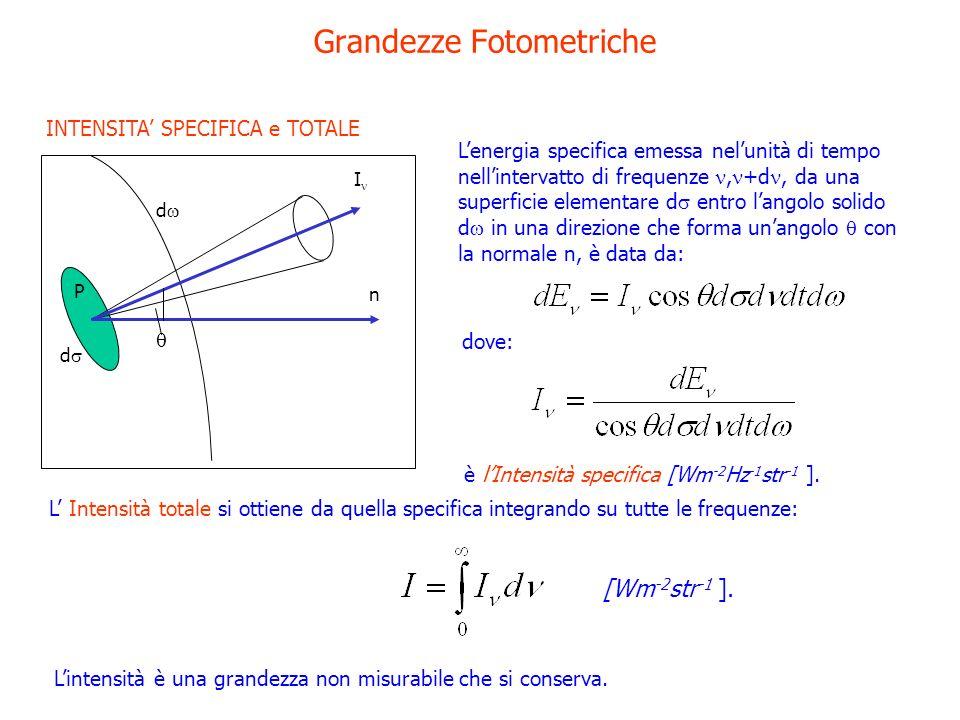 Grandezze Fotometriche Lenergia specifica emessa nelunità di tempo nellintervatto di frequenze, +d, da una superficie elementare d entro langolo solid
