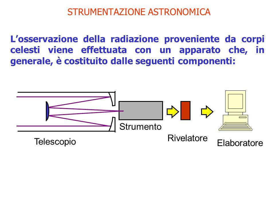 STRUMENTAZIONE ASTRONOMICA Telescopio Strumento Rivelatore Elaboratore Losservazione della radiazione proveniente da corpi celesti viene effettuata co
