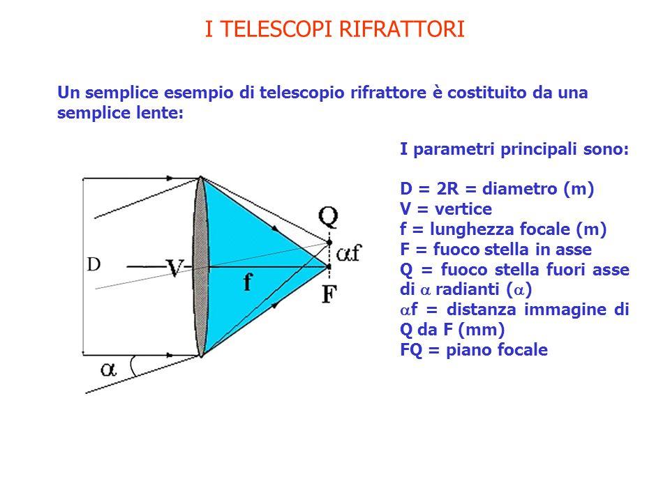 I TELESCOPI RIFRATTORI Un semplice esempio di telescopio rifrattore è costituito da una semplice lente: I parametri principali sono: D = 2R = diametro