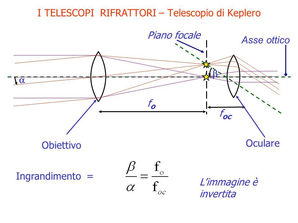 I TELESCOPI RIFRATTORI – Telescopio di Keplero Obiettivo Asse ottico Piano focale fofo f oc Oculare Ingrandimento = Limmagine è invertita