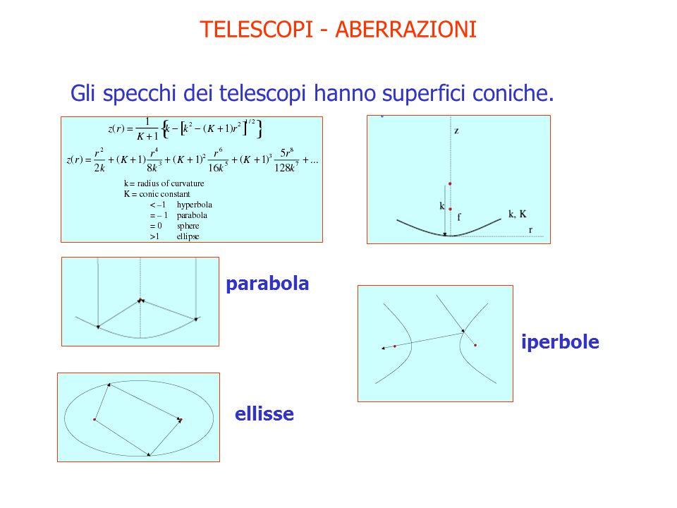 TELESCOPI - ABERRAZIONI Gli specchi dei telescopi hanno superfici coniche. parabola ellisse iperbole