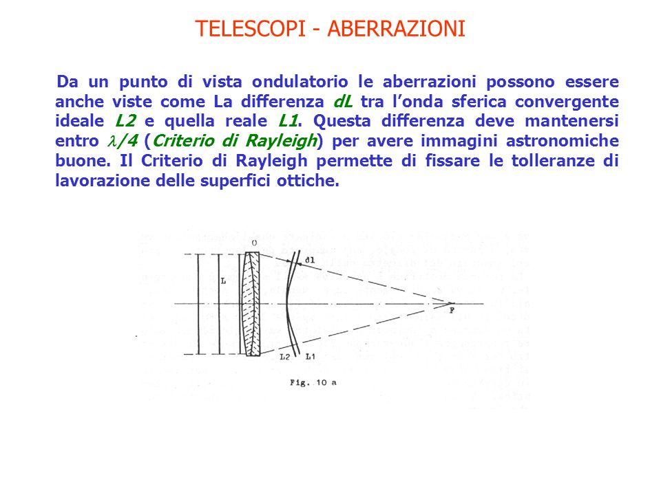 TELESCOPI - ABERRAZIONI Da un punto di vista ondulatorio le aberrazioni possono essere anche viste come La differenza dL tra londa sferica convergente
