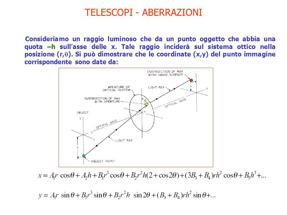 TELESCOPI - ABERRAZIONI Consideriamo un raggio luminoso che da un punto oggetto che abbia una quota –h sullasse delle x. Tale raggio inciderà sul sist