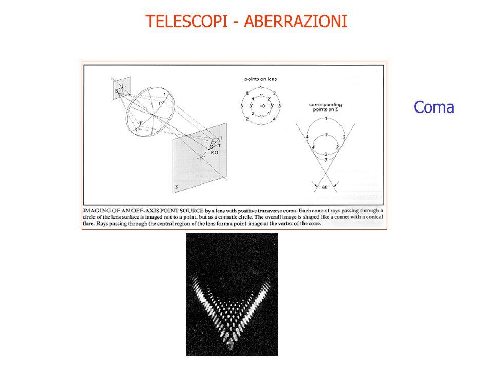 TELESCOPI - ABERRAZIONI Coma