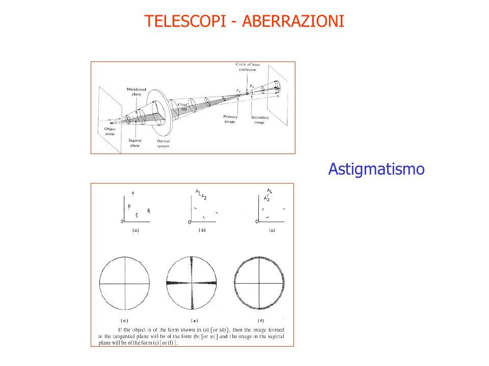 TELESCOPI - ABERRAZIONI Astigmatismo