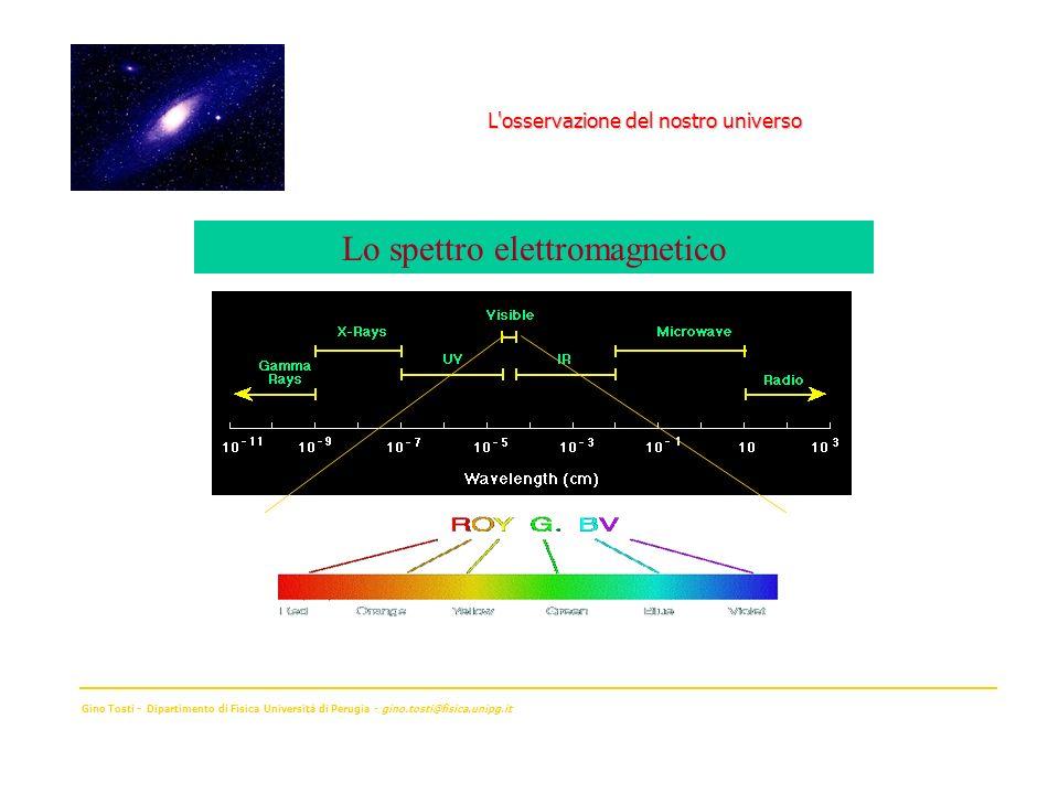 Gino Tosti - Dipartimento di Fisica Università di Perugia - gino.tosti@fisica.unipg.it Lo spettro elettromagnetico