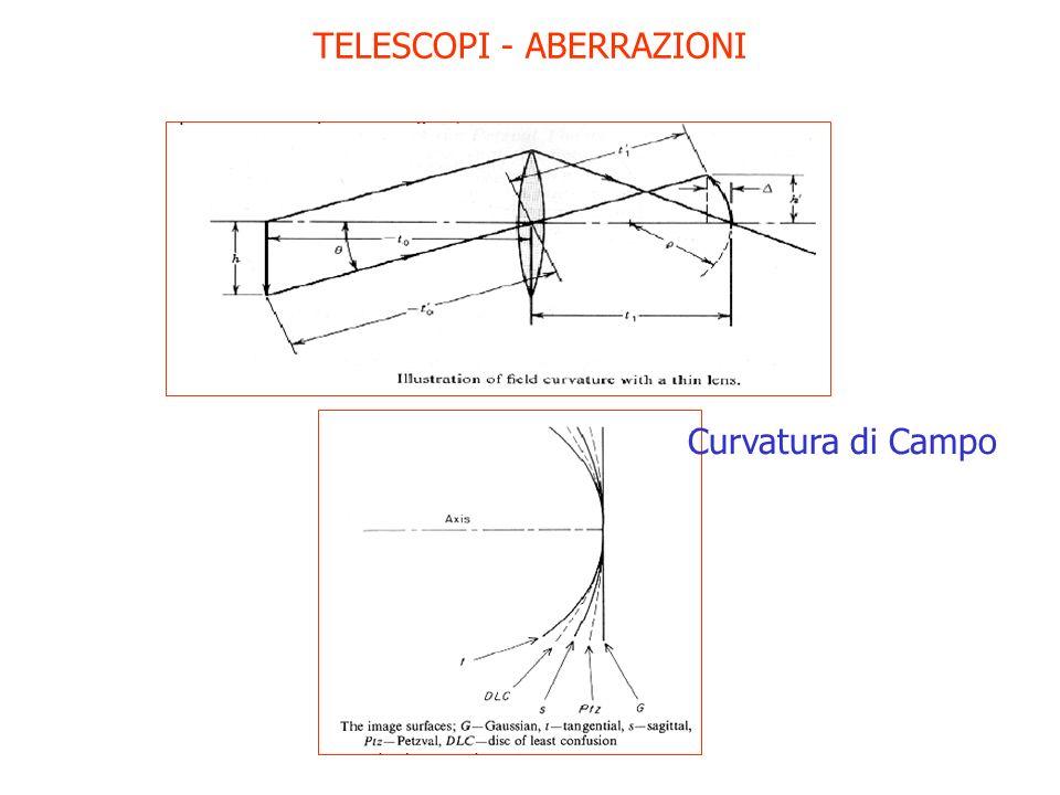 TELESCOPI - ABERRAZIONI Curvatura di Campo