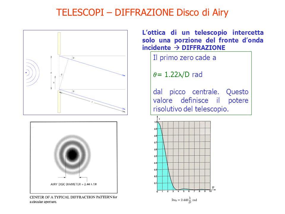 TELESCOPI – DIFFRAZIONE Disco di Airy Lottica di un telescopio intercetta solo una porzione del fronte donda incidente DIFFRAZIONE Il primo zero cade
