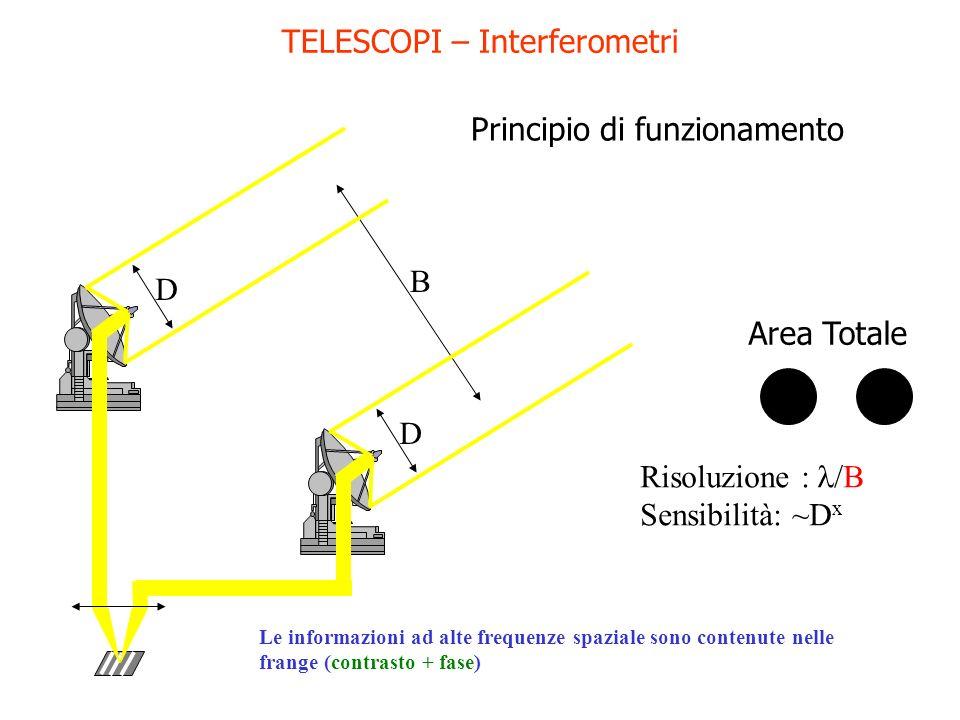 TELESCOPI – Interferometri Risoluzione : /B Sensibilità: ~D x B DD Le informazioni ad alte frequenze spaziale sono contenute nelle frange (contrasto +