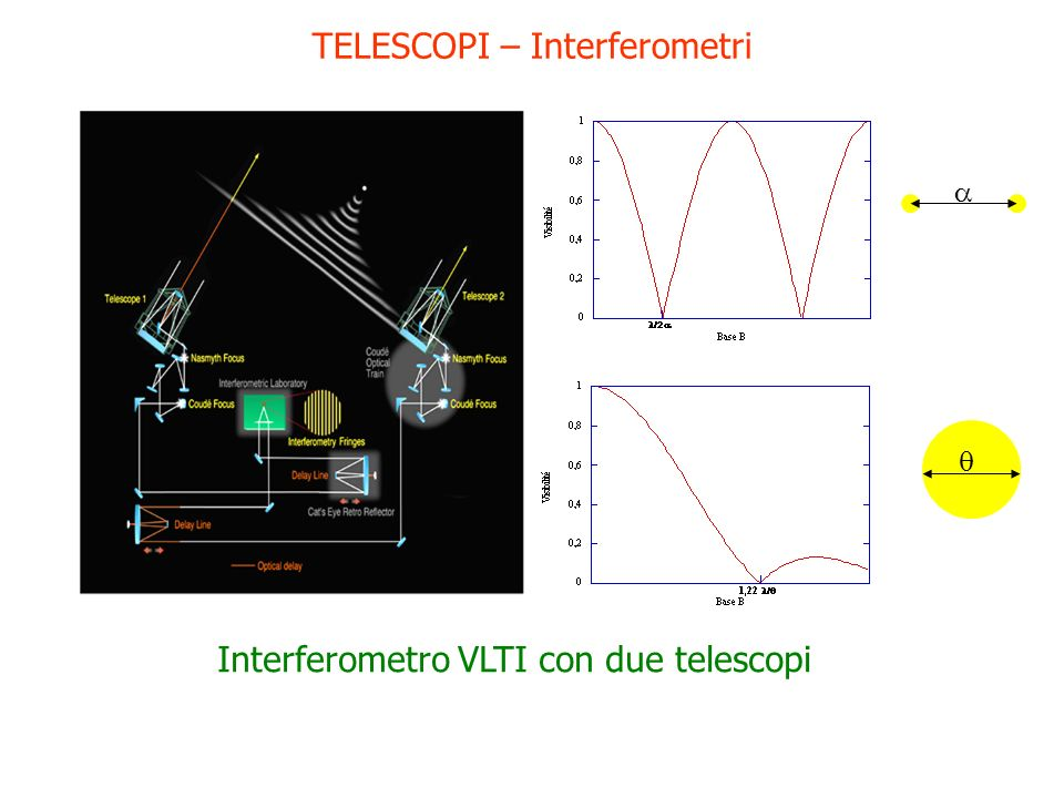 TELESCOPI – Interferometri Interferometro VLTI con due telescopi