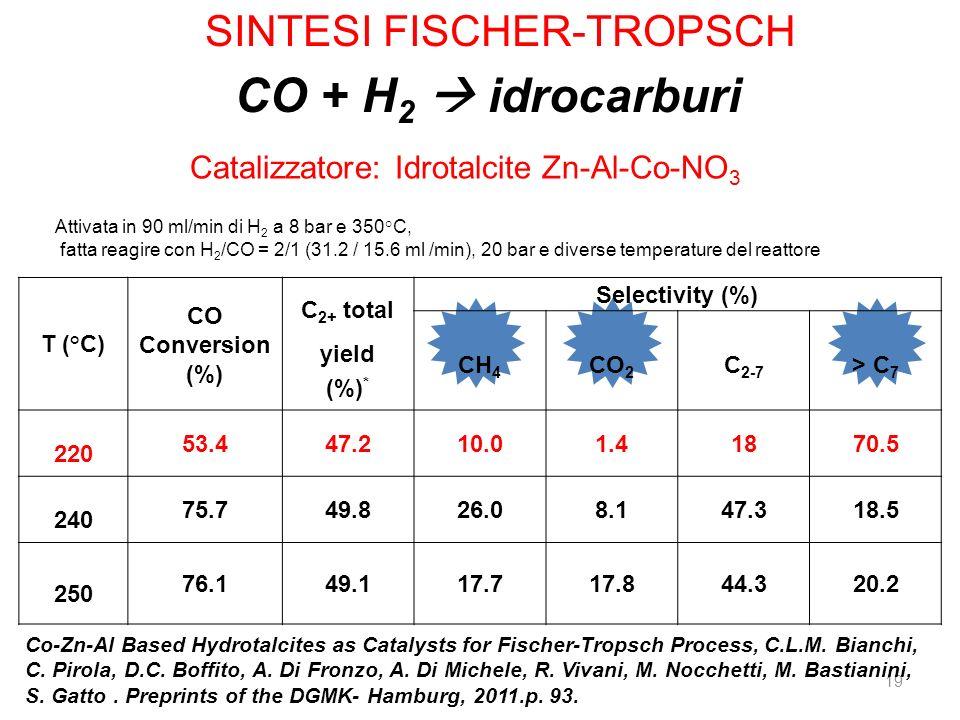 19 Attivata in 90 ml/min di H 2 a 8 bar e 350°C, fatta reagire con H 2 /CO = 2/1 (31.2 / 15.6 ml /min), 20 bar e diverse temperature del reattore T (°
