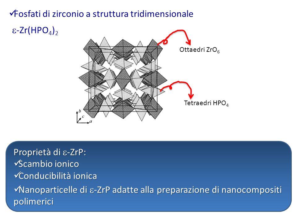 Fosfati di zirconio a struttura tridimensionale -Zr(HPO 4 ) 2 Ottaedri ZrO 6 Tetraedri HPO 4 Nanoparticelle di -ZrP adatte alla preparazione di nanoco