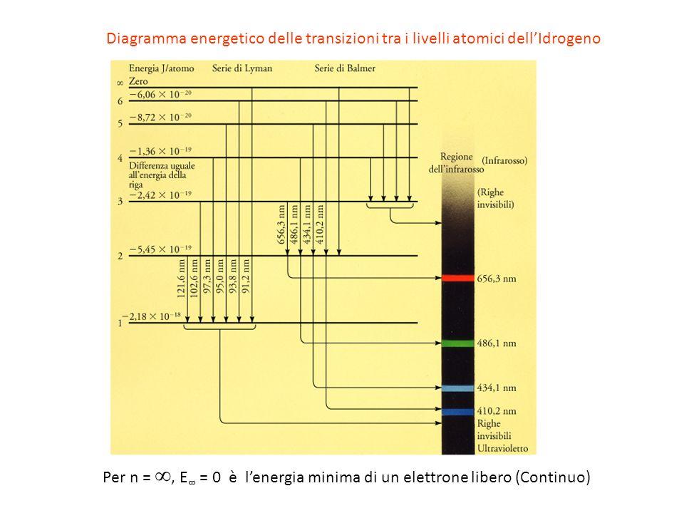 Per n =, E = 0 è lenergia minima di un elettrone libero (Continuo) Diagramma energetico delle transizioni tra i livelli atomici dellIdrogeno