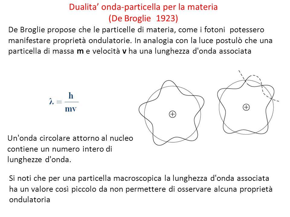 Dualita onda-particella per la materia (De Broglie 1923) De Broglie propose che le particelle di materia, come i fotoni potessero manifestare propriet