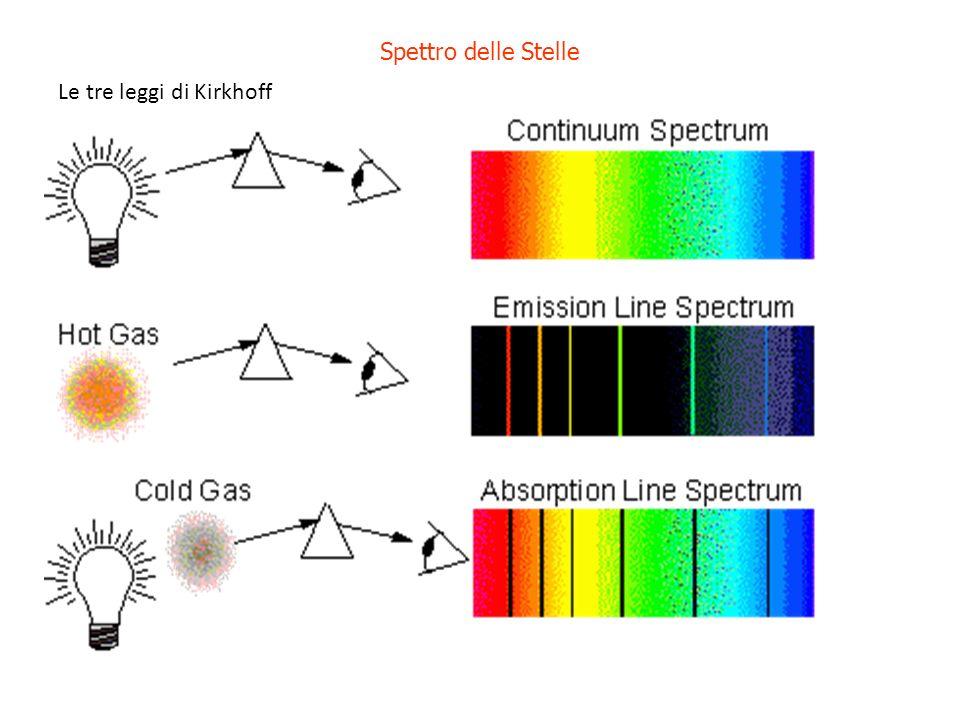 Spettro delle Stelle Le tre leggi di Kirkhoff