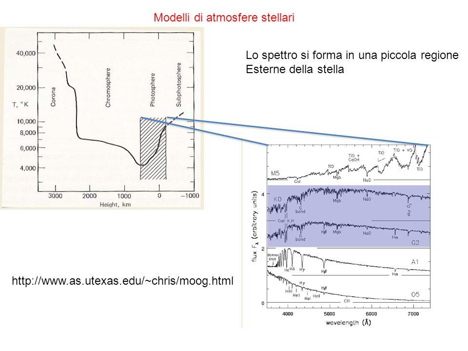Modelli di atmosfere stellari Lo spettro si forma in una piccola regione Esterne della stella http://www.as.utexas.edu/~chris/moog.html